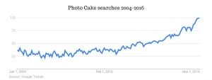 Photo Cake searches 2004-2016